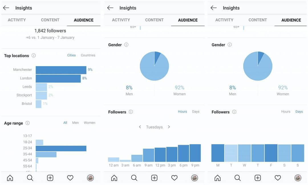 آنالیز شبکه های اجتماعی در شناخت پرسونای مخاطب